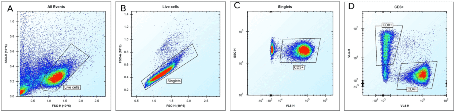 iQue® T Cell Phenotyping Kit (CD3, CD4 and CD8) data analysis